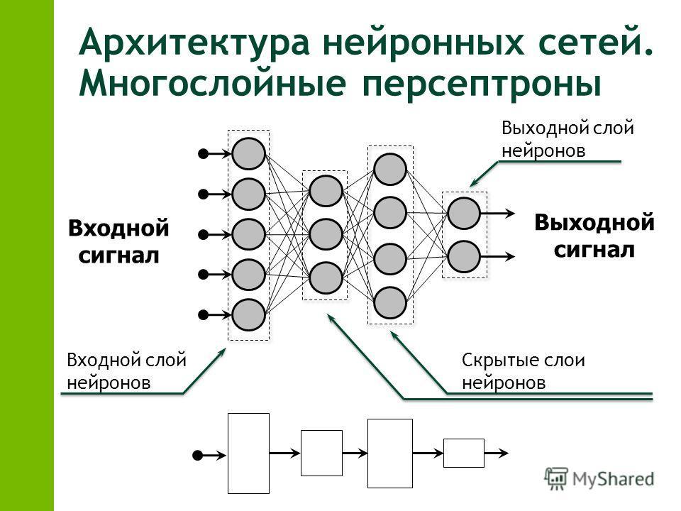 Архитектура нейронных сетей. Многослойные персептроны Входной сигнал Выходной сигнал Входной слой нейронов Скрытые слои нейронов Выходной слой нейронов
