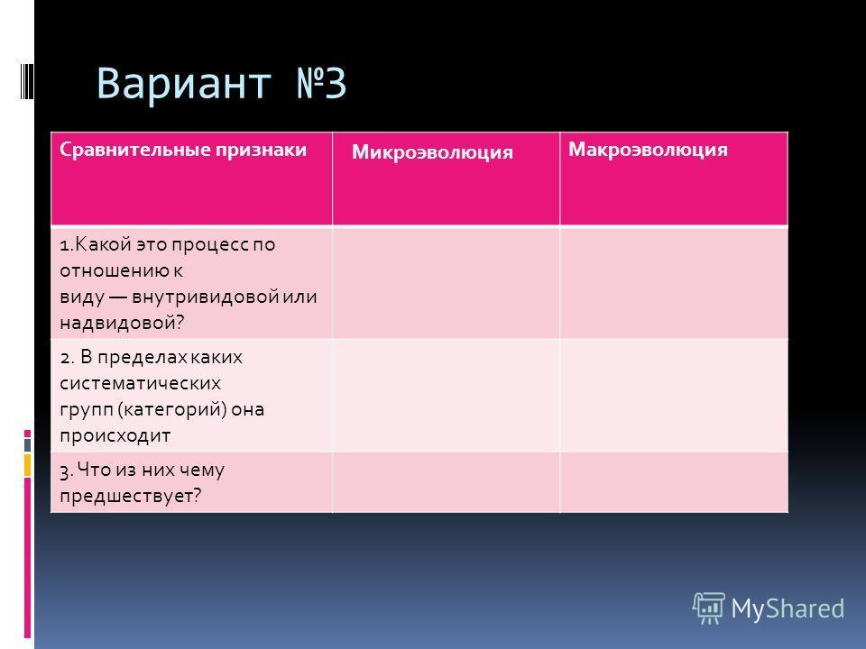 Вариант 3 Сравнительные признаки Микроэволюция Макроэволюция 1.Какой это процесс по отношению к виду внутривидовой или надвидовой? 2. В пределах каких систематических групп (категорий) она происходит 3. Что из них чему предшествует?