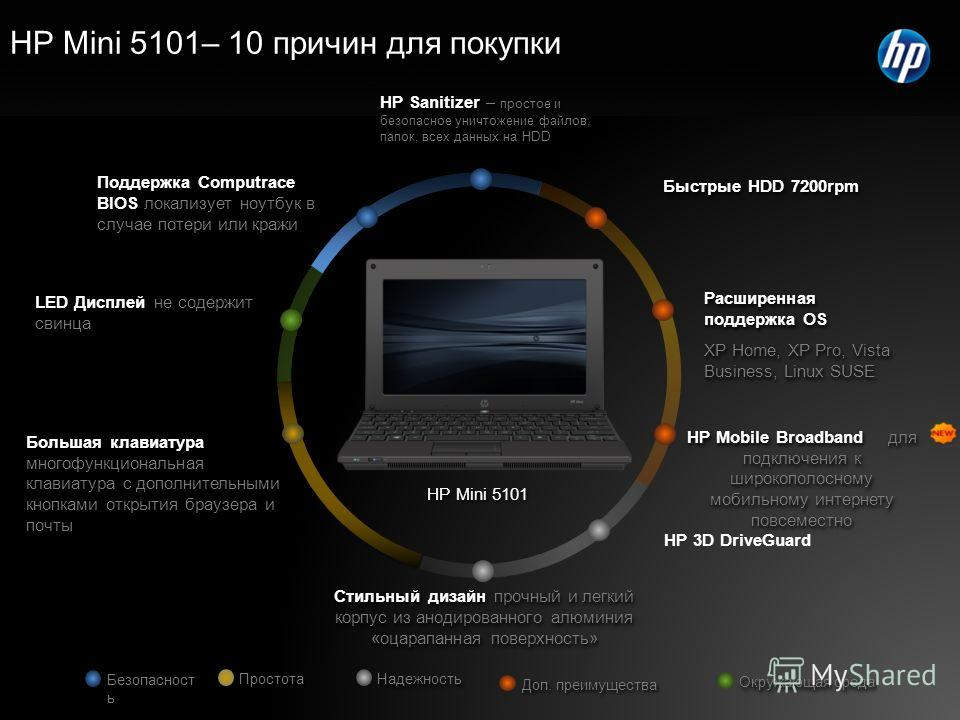 Поддержка Computrace BIOS локализует ноутбук в случае потери или кражи Стильный дизайн прочный и легкий корпус из анодированного алюминия «оцарапанная поверхность» Расширенная поддержка OS XP Home, XP Pro, Vista Business, Linux SUSE Расширенная подде