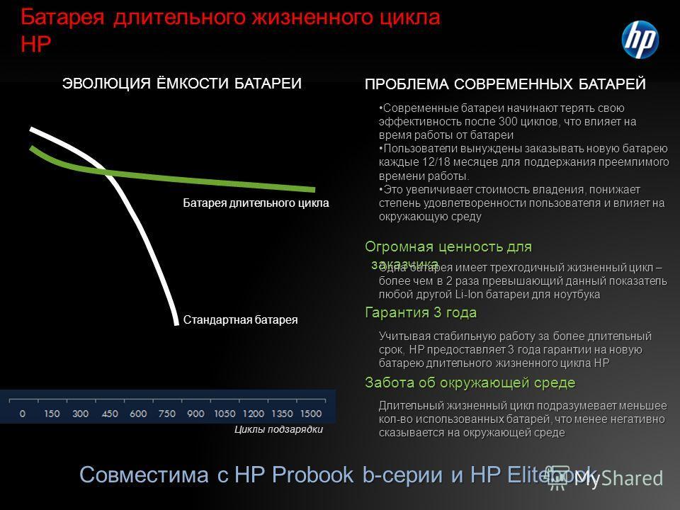 Батарея длительного жизненного цикла HP Огромная ценность для заказчика Одна батарея имеет трехгодичный жизненный цикл – более чем в 2 раза превышающий данный показатель любой другой Li-Ion батареи для ноутбука Гарантия 3 года Учитывая стабильную раб