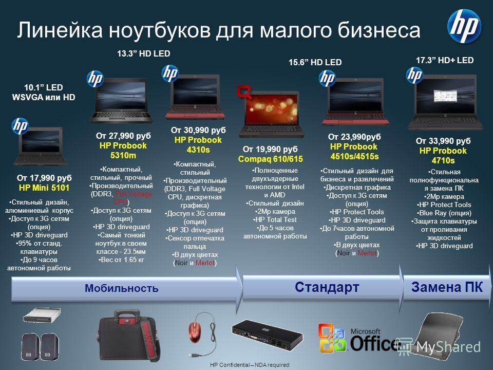 HP Confidential – NDA required 55 Линейка ноутбуков для малого бизнеса От 19,990 руб Compaq 610/615 От 23,990руб HP Probook 4510s/4515s От 30,990 руб HP Probook 4310s Мобильность Стандарт Замена ПК От 33,990 руб HP Probook 4710s От 17,990 руб HP Mini