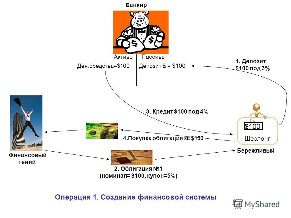 АктивыПассивы $100 Шезлонг Финансовый гений Бережливый Депозит Б = $100Ден.средства=$100 1. Депозит $100 под 3% 2. Облигация 1 (номинал= $100, купон=5%) 3. Кредит $100 под 4% 4.Покупка облигации за $100 Банкир Операция 1. Создание финансовой системы