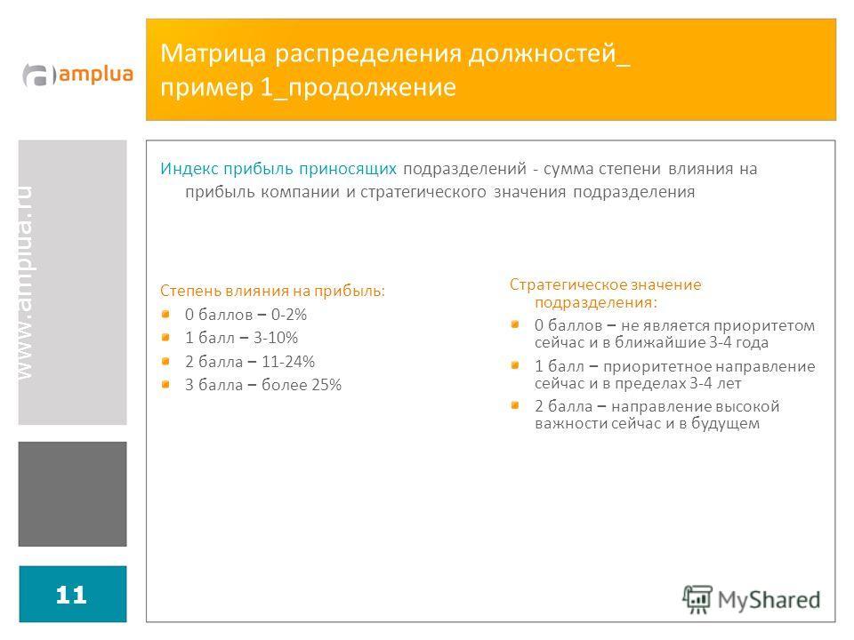 www.amplua.ru 11 Матрица распределения должностей_ пример 1_продолжение Степень влияния на прибыль: 0 баллов – 0-2% 1 балл – 3-10% 2 балла – 11-24% 3 балла – более 25% Стратегическое значение подразделения: 0 баллов – не является приоритетом сейчас и