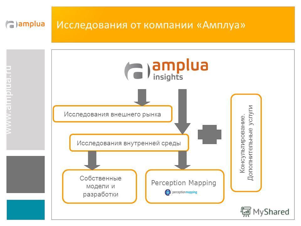 www.amplua.ru Исследования от компании «Амплуа» Консультирование. Дополнительные услуги Исследования внутренней среды Исследования внешнего рынка Perception Mapping Собственные модели и разработки 3