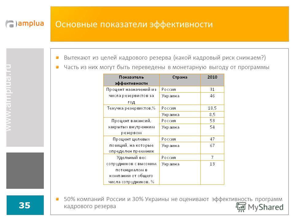 35 Основные показатели эффективности Вытекают из целей кадрового резерва (какой кадровый риск снижаем?) Часть из них могут быть переведены в монетарную выгоду от программы 50% компаний России и 30% Украины не оценивают эффективность программ кадровог