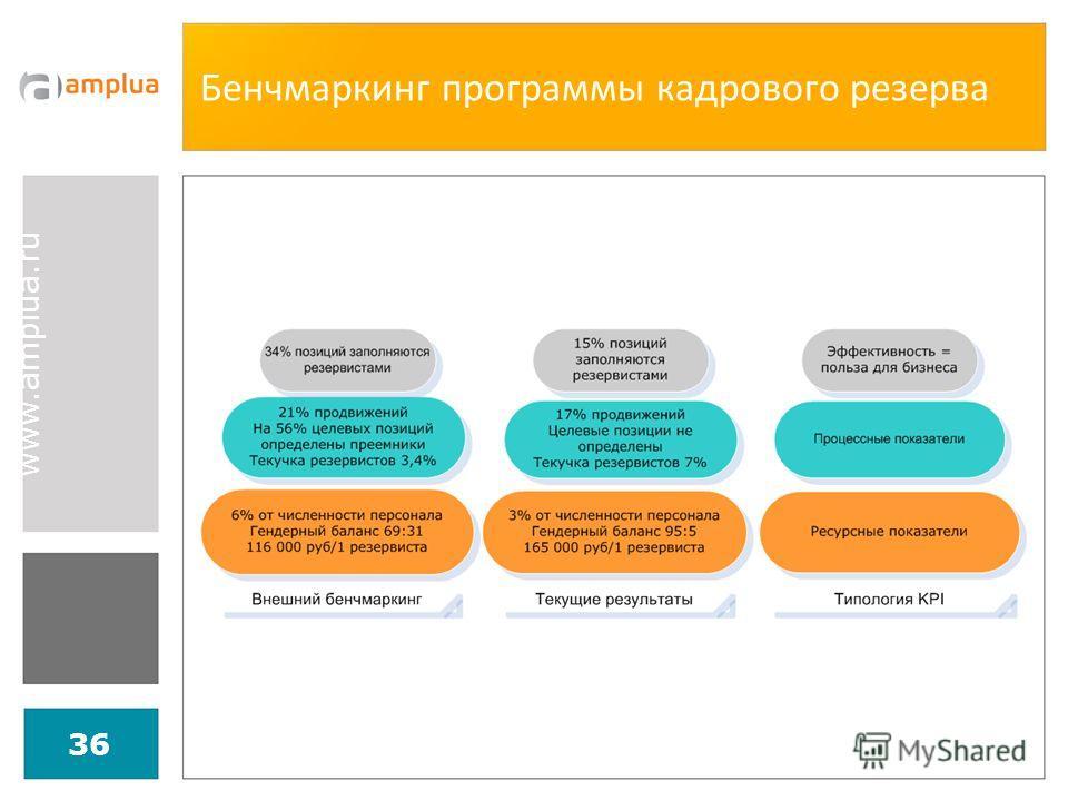 www.amplua.ru Бенчмаркинг программы кадрового резерва 36