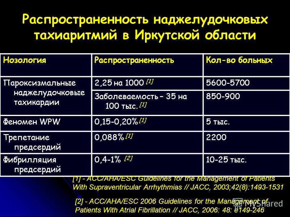 НозологияРаспространенностьКол-во больных Пароксизмальные наджелудочковые тахикардии 2,25 на 1000 [1] 5600-5700 Заболеваемость – 35 на 100 тыс. [1] 850-900 Феномен WPW0,15-0,20% [1] 5 тыс. Трепетание предсердий 0,088% [1] 2200 Фибрилляция предсердий