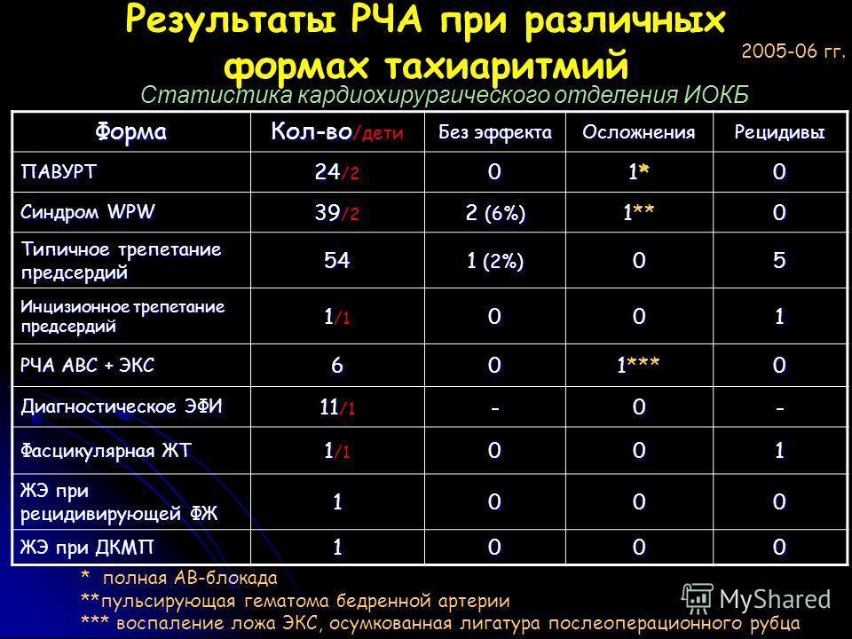Результаты РЧА при различных формах тахиаритмий Статистика кардиохирургического отделения ИОКБ Форма Кол-во Кол-во /дети Без эффекта ОсложненияРецидивы ПАВУРТ 24 24 /20 1*1*1*1*0 Синдром WPW 39 39 /2 2 (6%) 1 1**0 Типичное трепетание предсердий 54 1