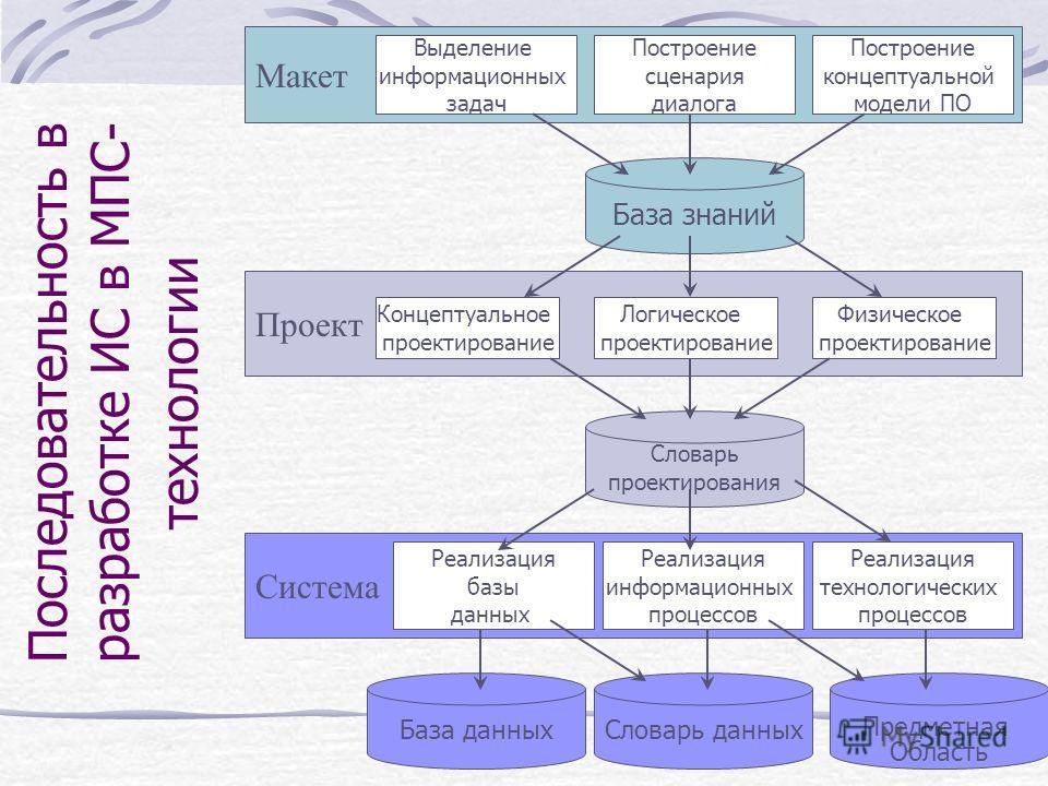 Последовательность в разработке ИС в МПС- технологии Макет Проект Система Концептуальное проектирование Логическое проектирование Физическое проектирование Выделение информационных задач Построение сценария диалога Построение концептуальной модели ПО