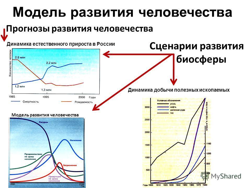Прогнозы развития человечества Сценарии развития биосферы Динамика естественного прироста в России Модель развития человечества Динамика добычи полезных ископаемых