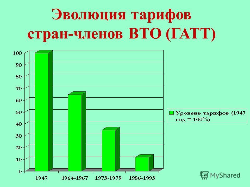 Эволюция тарифов стран-членов ВТО (ГАТТ)