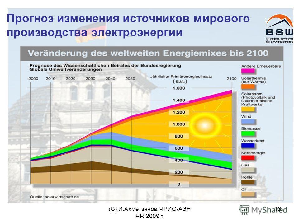 (С) И.Ахметзянов, ЧРИО-АЭН ЧР. 2009 г. 13 Прогноз изменения источников мирового производства электроэнергии
