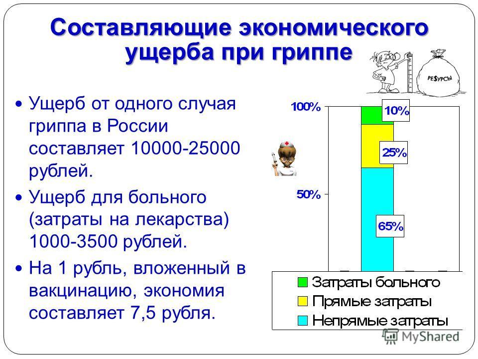 Составляющие экономического ущерба при гриппе Ущерб от одного случая гриппа в России составляет 10000-25000 рублей. Ущерб для больного (затраты на лекарства) 1000-3500 рублей. На 1 рубль, вложенный в вакцинацию, экономия составляет 7,5 рубля.