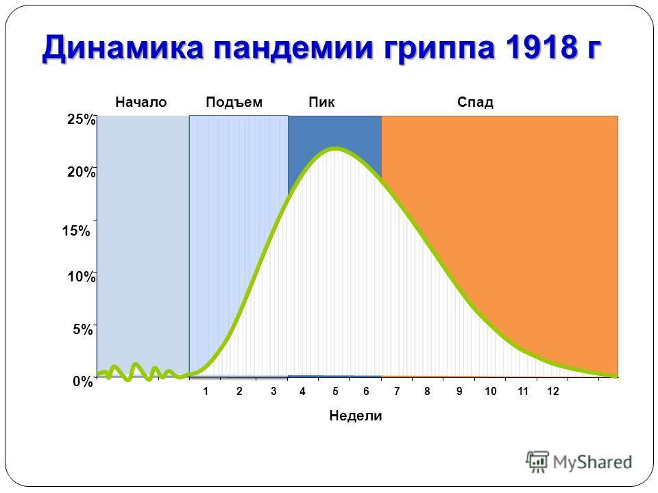 Динамика пандемии гриппа 1918 г Source: Department of Health, UK 0% 5% 10% 15% 20% 25% 123456789101112 Недели НачалоПодъем ПикСпад Animated slide: Please wait