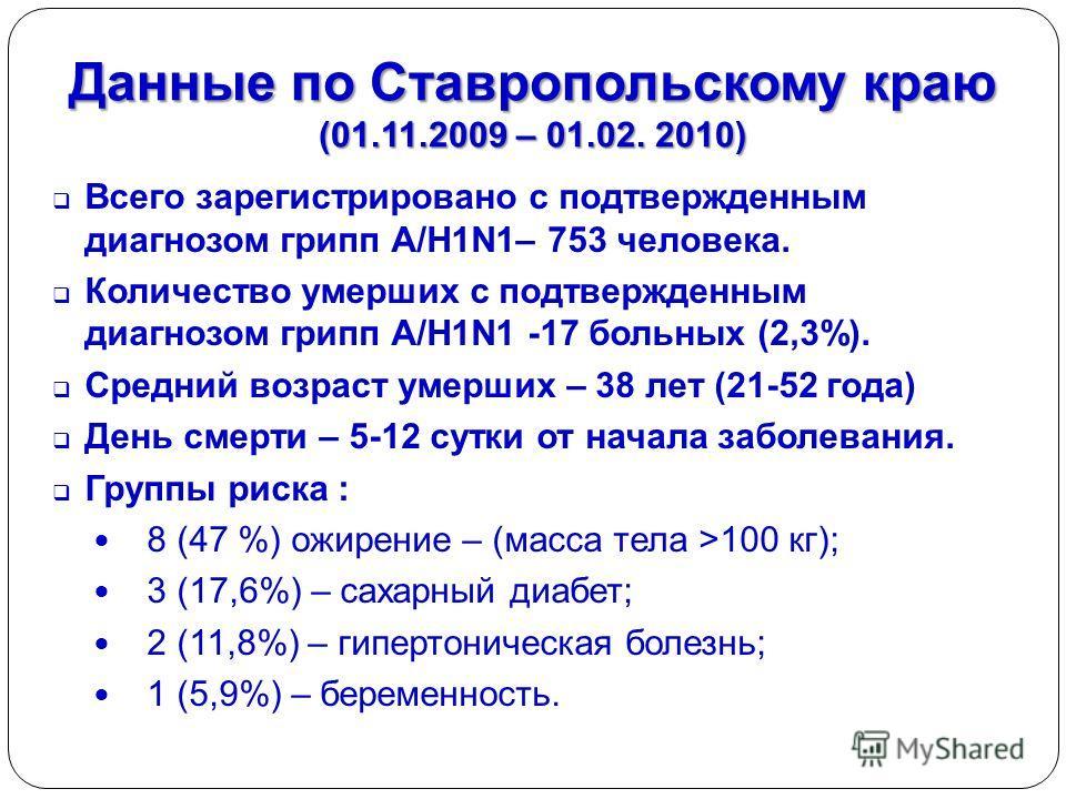 Данные по Ставропольскому краю (01.11.2009 – 01.02. 2010) Всего зарегистрировано с подтвержденным диагнозом грипп А/H1N1– 753 человека. Количество умерших с подтвержденным диагнозом грипп А/H1N1 -17 больных (2,3%). Средний возраст умерших – 38 лет (2