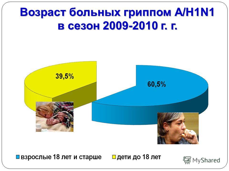 Возраст больных гриппом А/H1N1 в сезон 2009-2010 г. г.