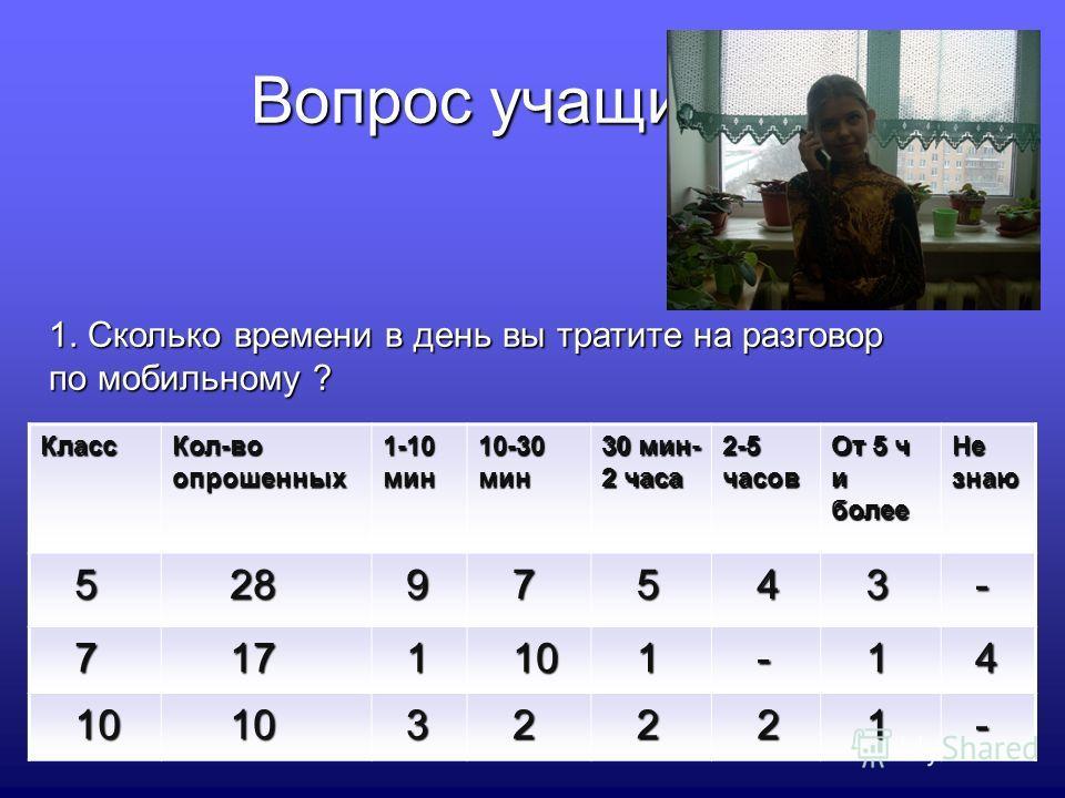 Класс Кол-во опрошенных 1-10 мин 10-30 мин 30 мин- 2 часа 2-5 часов От 5 ч и более Не знаю 5 28 28 9 7 5 4 3 - 7 17 17 1 10 10 1 - 1 4 3 2 2 2 1 - Вопрос учащимся: 1. Сколько времени в день вы тратите на разговор по мобильному ?