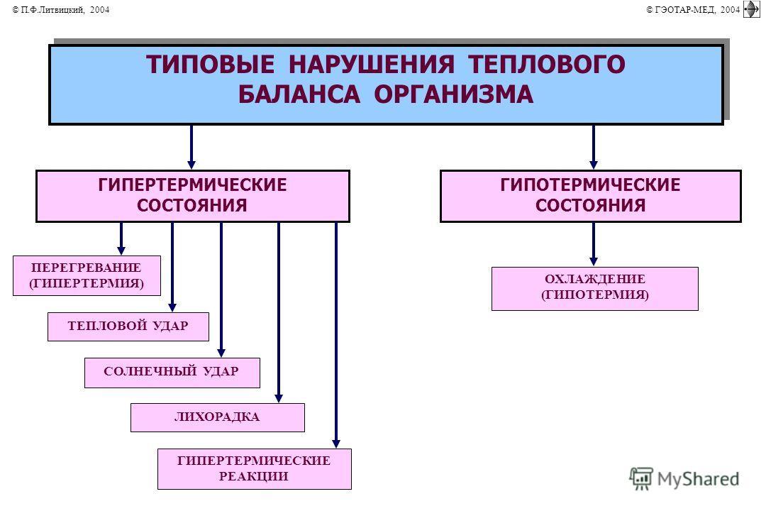 ГИПЕРТЕРМИЧЕСКИЕ СОСТОЯНИЯ СОЛНЕЧНЫЙ УДАР ТИПОВЫЕ НАРУШЕНИЯ ТЕПЛОВОГО БАЛАНСА ОРГАНИЗМА ТИПОВЫЕ НАРУШЕНИЯ ТЕПЛОВОГО БАЛАНСА ОРГАНИЗМА ГИПОТЕРМИЧЕСКИЕ СОСТОЯНИЯ ОХЛАЖДЕНИЕ (ГИПОТЕРМИЯ) ЛИХОРАДКА ГИПЕРТЕРМИЧЕСКИЕ РЕАКЦИИ ТЕПЛОВОЙ УДАР ПЕРЕГРЕВАНИЕ (ГИП