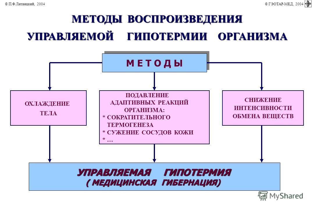 МЕТОДЫ ВОСПРОИЗВЕДЕНИЯ УПРАВЛЯЕМОЙ ГИПОТЕРМИИ ОРГАНИЗМА М Е Т О Д Ы УПРАВЛЯЕМАЯ ГИПОТЕРМИЯ ( МЕДИЦИНСКАЯ ГИБЕРНАЦИЯ) ПОДАВЛЕНИЕ АДАПТИВНЫХ РЕАКЦИЙ ОРГАНИЗМА: * СОКРАТИТЕЛЬНОГО ТЕРМОГЕНЕЗА * СУЖЕНИЕ СОСУДОВ КОЖИ * … СНИЖЕНИЕ ИНТЕНСИВНОСТИ ОБМЕНА ВЕЩЕС