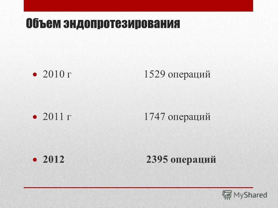 Объем эндопротезирования 2010 г1529 операций 2011 г 1747 операций 2012 2395 операций