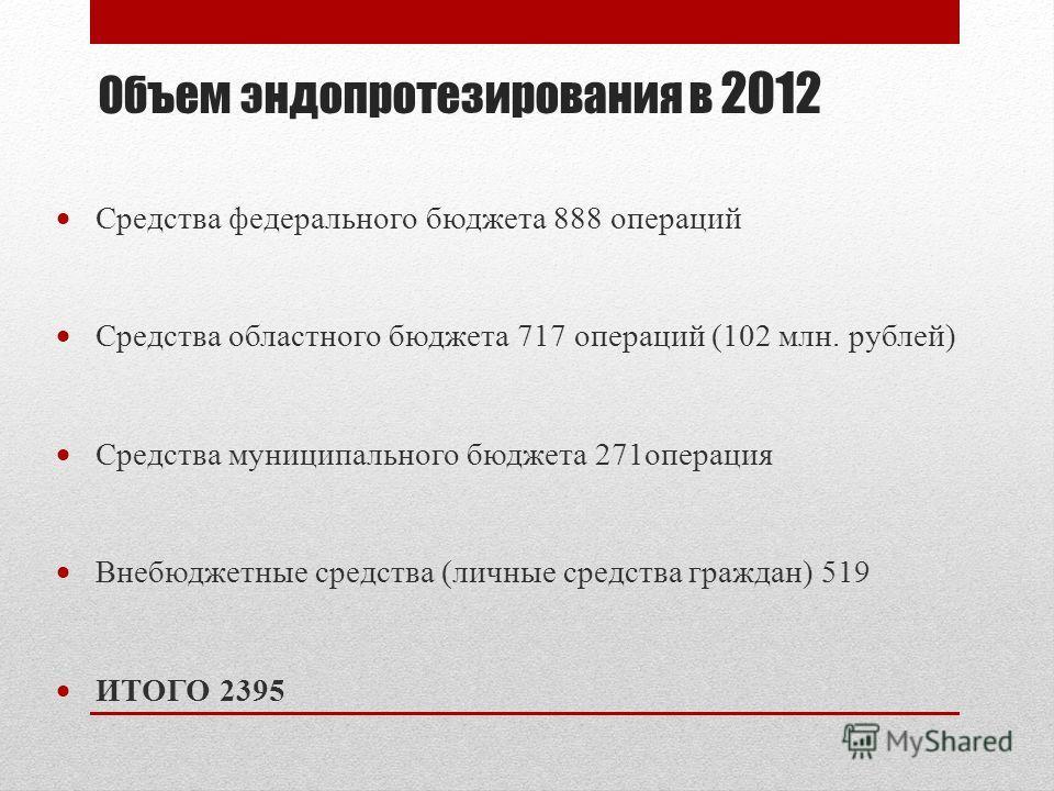 Объем эндопротезирования в 2012 Средства федерального бюджета 888 операций Средства областного бюджета 717 операций (102 млн. рублей) Средства муниципального бюджета 271операция Внебюджетные средства (личные средства граждан) 519 ИТОГО 2395