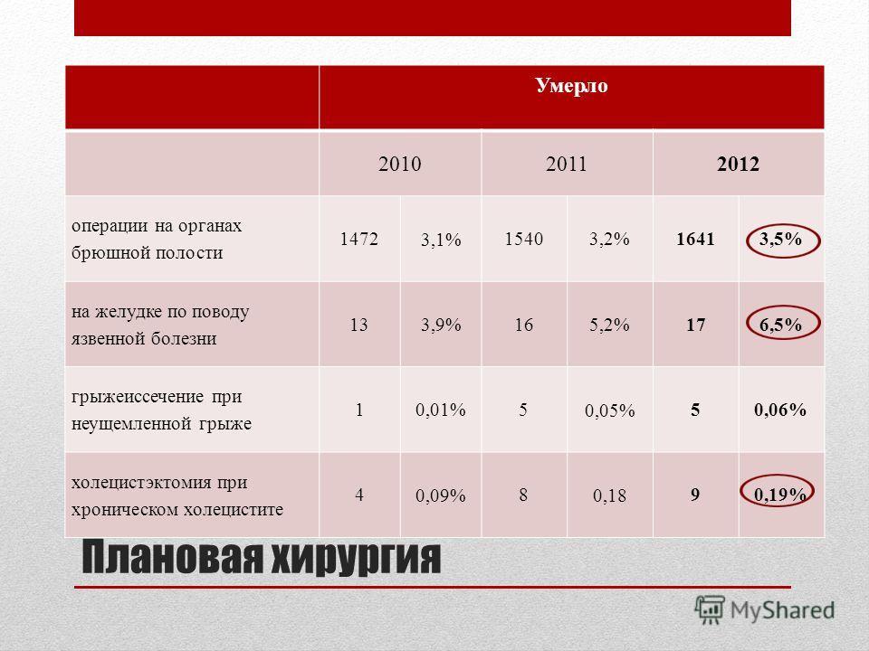 Плановая хирургия Умерло 201020112012 операции на органах брюшной полости 1472 3,1% 15403,2%16413,5% на желудке по поводу язвенной болезни 13 3,9% 165,2%176,5% грыжеиссечение при неущемленной грыже 10,01%5 0,05% 50,06% холецистэктомия при хроническом