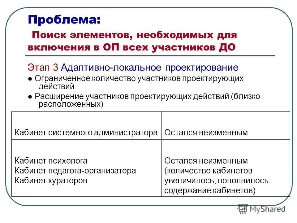 Проблема: Поиск элементов, необходимых для включения в ОП всех участников ДО Этап 3 Адаптивно-локальное проектирование Ограниченное количество участников проектирующих действий Расширение участников проектирующих действий (близко расположенных) Кабин