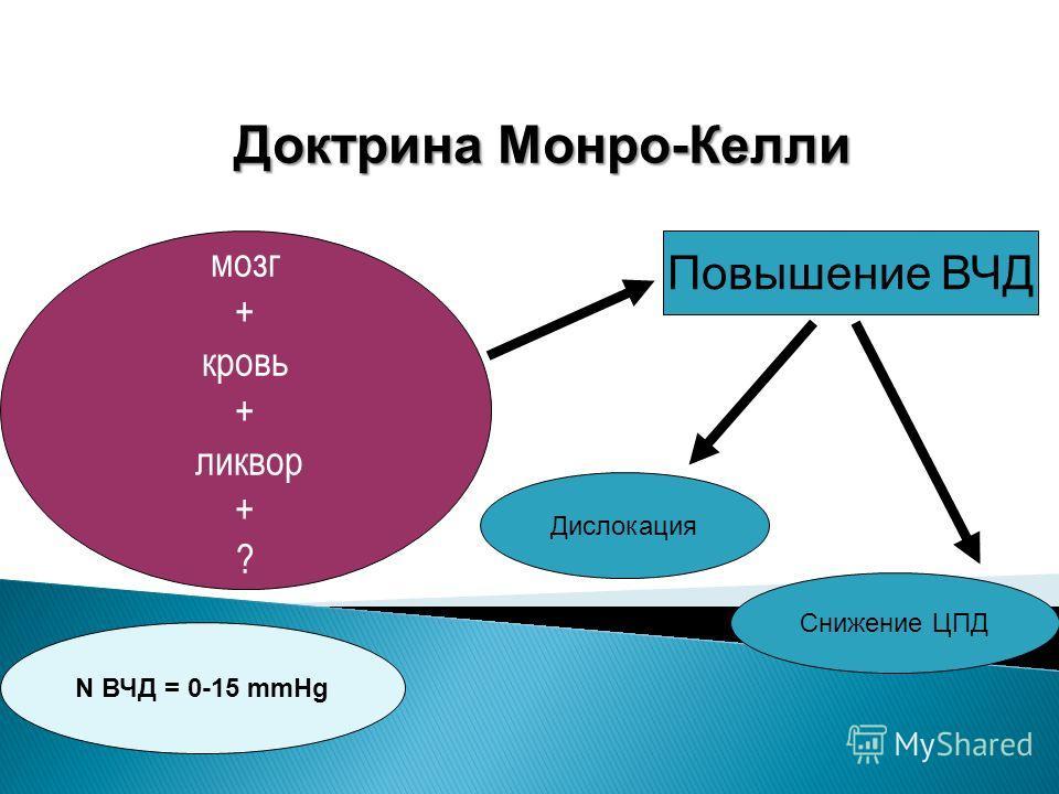 Доктрина Монро-Келли мозг + кровь + ликвор + ? Повышение ВЧД Дислокация Снижение ЦПД N ВЧД = 0-15 mmHg