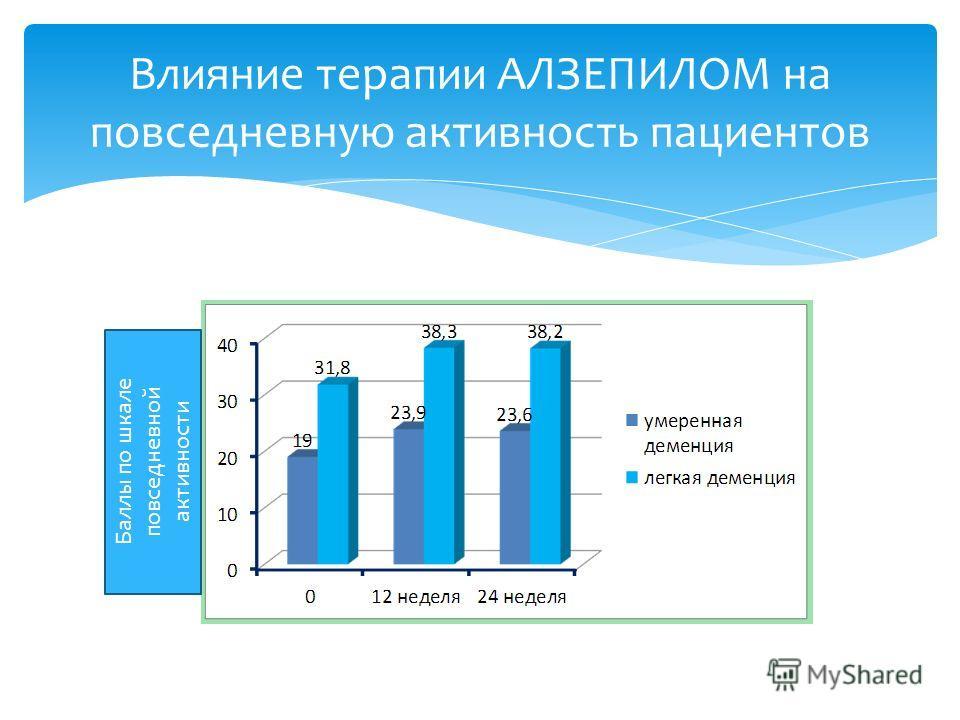 Влияние терапии АЛЗЕПИЛОМ на повседневную активность пациентов Баллы по шкале повседневной активности