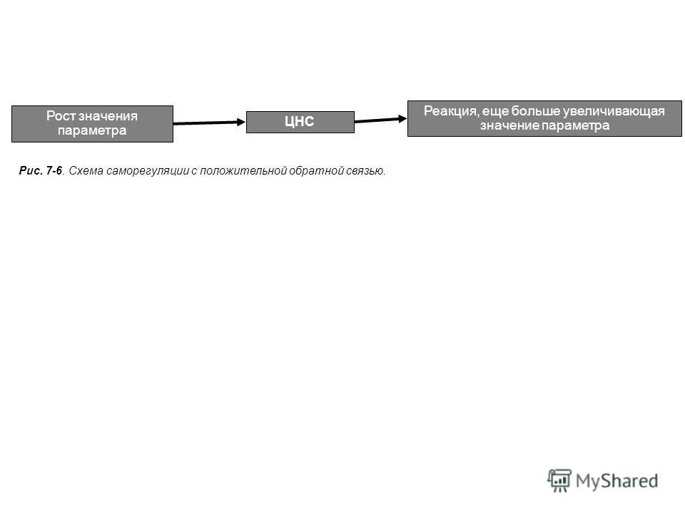 Рис. 7-6. Схема саморегуляции с положительной обратной связью. Рост значения параметра ЦНС Реакция, еще больше увеличивающая значение параметра