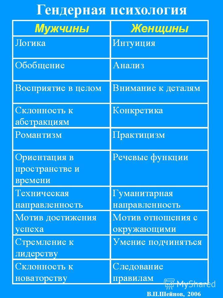 В.П.Шейнов, 2006 Гендерная психология