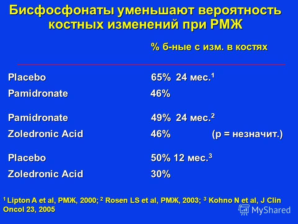 Бисфосфонаты уменьшают вероятность костных изменений при РМЖ % б-ные с изм. в костях % б-ные с изм. в костях Placebo 65% 24 мес. 1 Pamidronate 46% Pamidronate 49% 24 мес. 2 Zoledronic Acid 46% (p = незначит.) Placebo 50% 12 мес. 3 Zoledronic Acid 30%