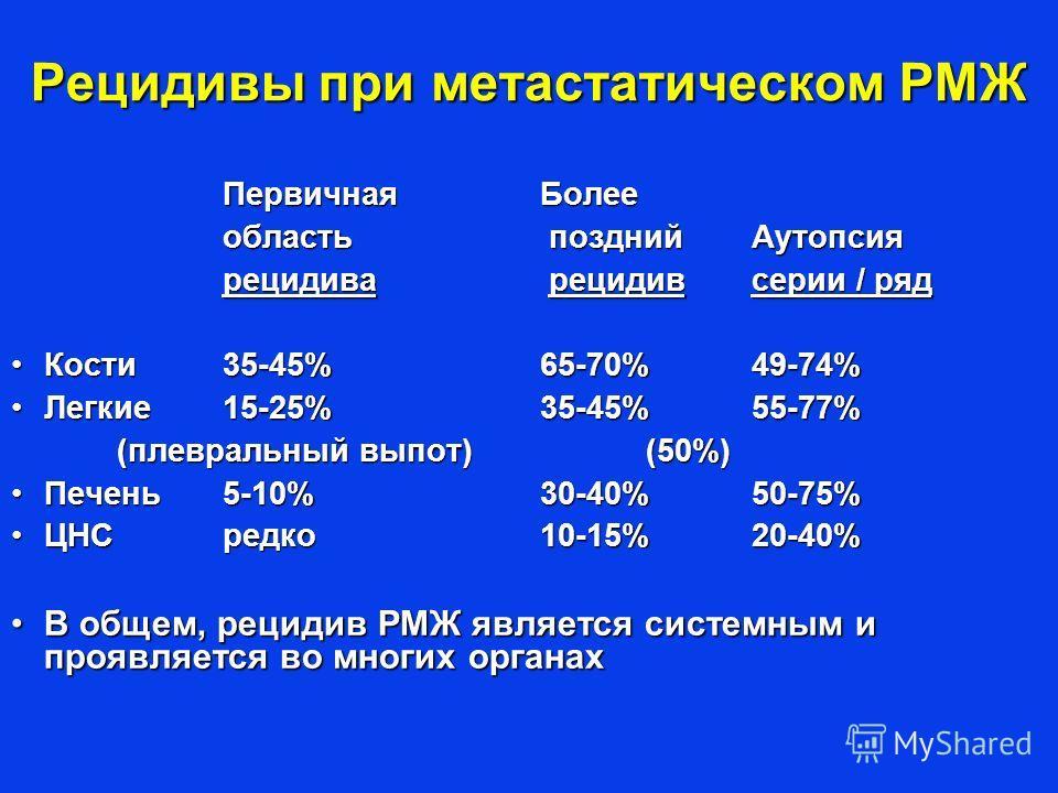 Рецидивы при метастатическом РМЖ Первичная Более область поздний Аутопсия рецидива рецидив серии / ряд Кости35-45%65-70%49-74%Кости35-45%65-70%49-74% Легкие15-25%35-45%55-77%Легкие15-25%35-45%55-77% (плевральный выпот) (50%) (плевральный выпот) (50%)