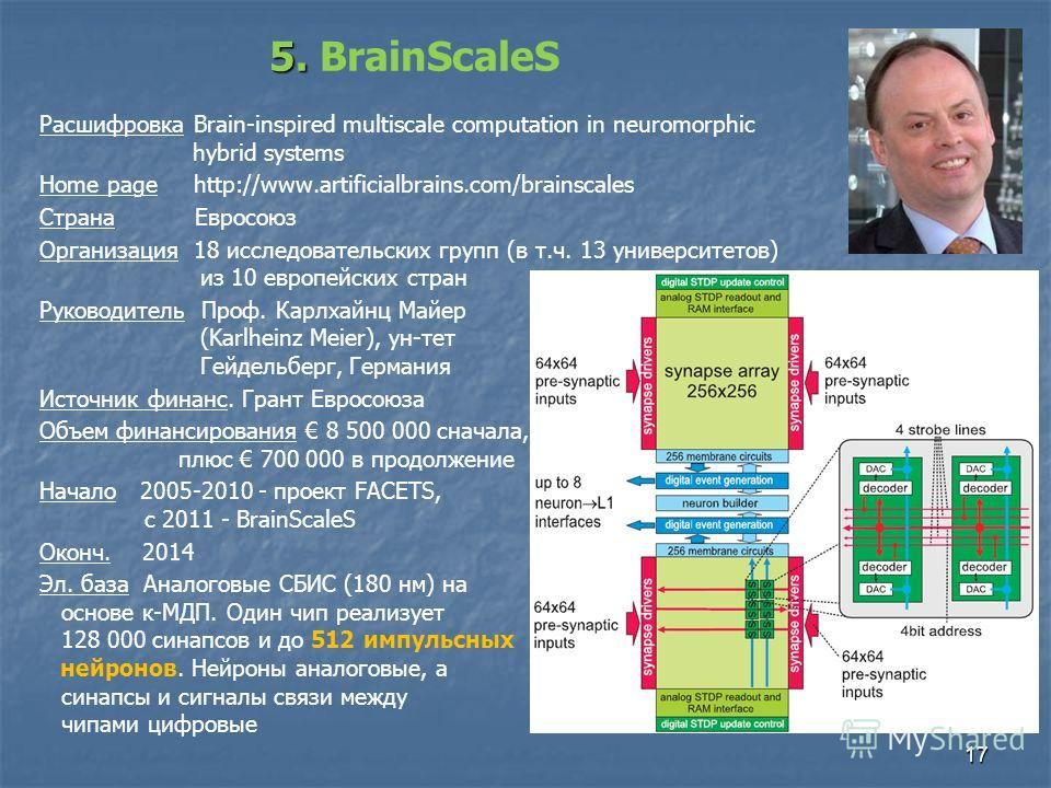 17 Расшифровка Brain-inspired multiscale computation in neuromorphic hybrid systems Home page http://www.artificialbrains.com/brainscales Страна Евросоюз Организация 18 исследовательских групп (в т.ч. 13 университетов) из 10 европейских стран Руковод