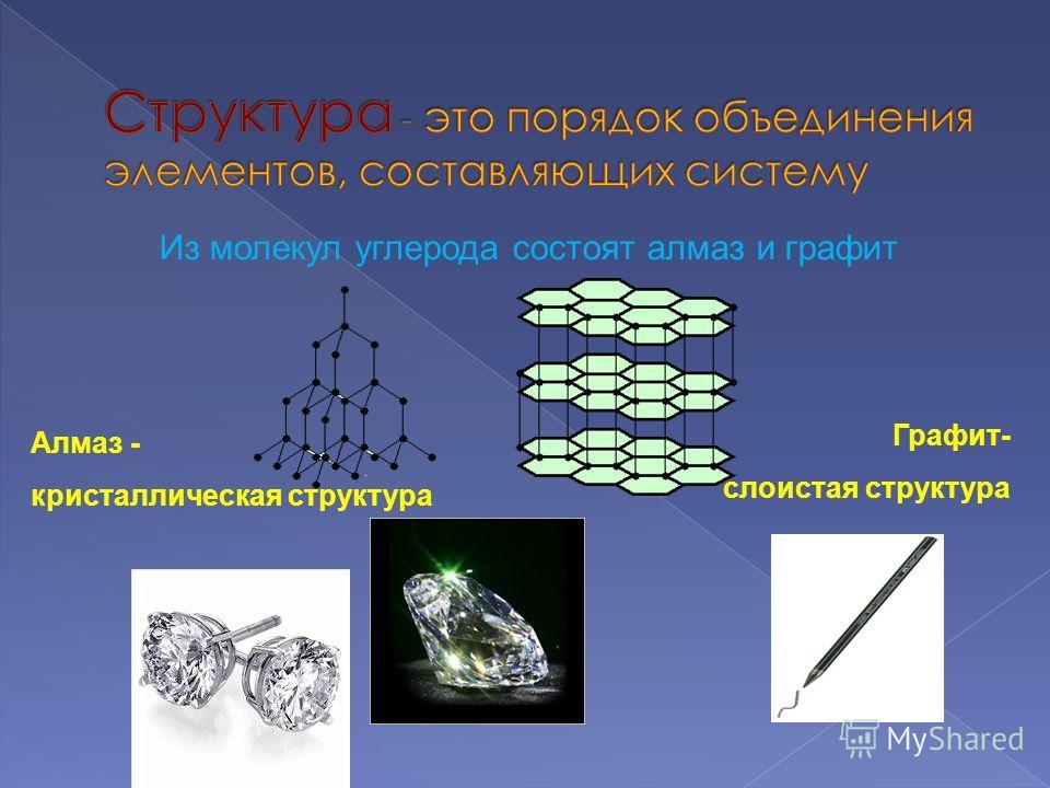Алмаз - кристаллическая структура Графит- слоистая структура Из молекул углерода состоят алмаз и графит