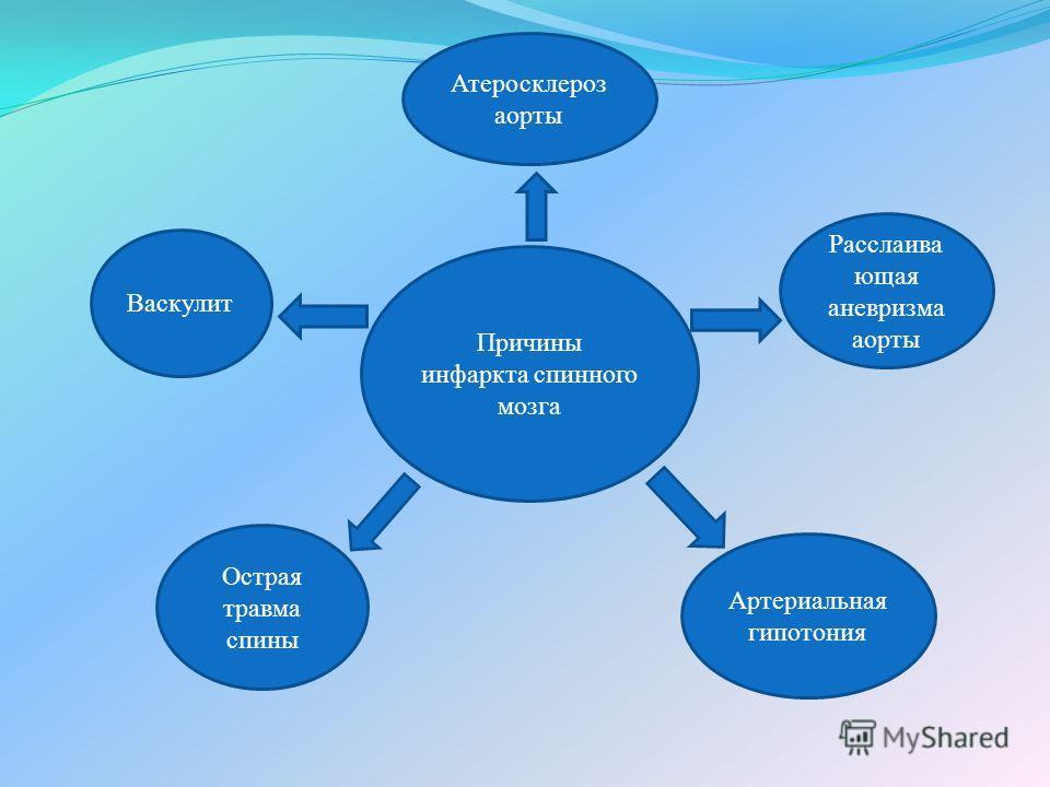 Причины инфаркта спинного мозга Острая травма спины Артериальная гипотония Васкулит Расслаива ющая аневризма аорты Атеросклероз аорты