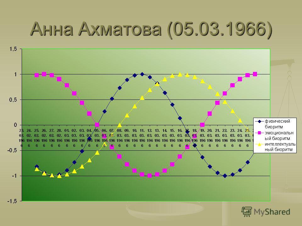 Анна Ахматова (05.03.1966)