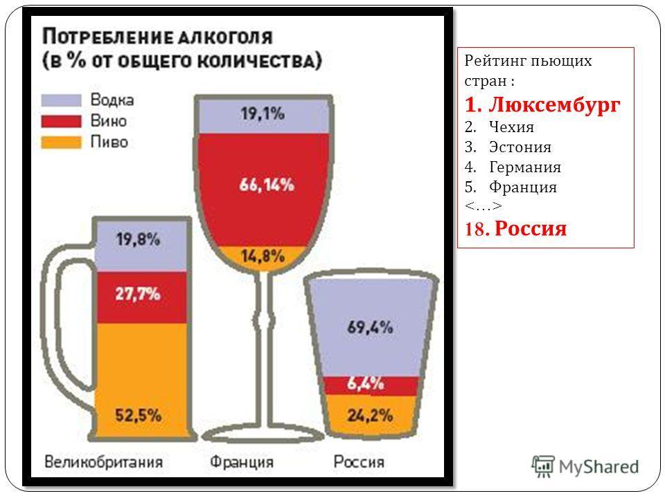 Рейтинг пьющих стран : 1.Люксембург 2.Чехия 3.Эстония 4.Германия 5.Франция 18. Россия