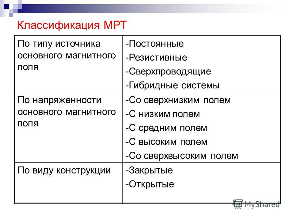 Классификация МРТ По типу источника основного магнитного поля -Постоянные -Резистивные -Сверхпроводящие -Гибридные системы По напряженности основного магнитного поля -Со сверхнизким полем -С низким полем -С средним полем -С высоким полем -Со сверхвыс