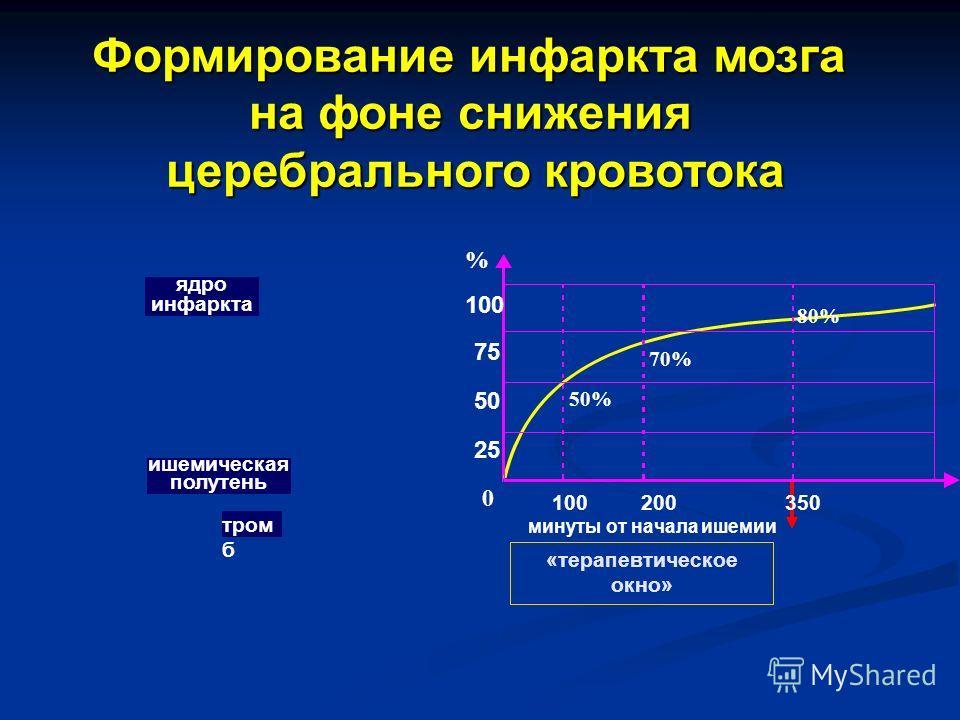 Формирование инфаркта мозга на фоне снижения церебрального кровотока 100 75 50 25 0 100 200 350 минуты от начала ишемии 50% 70% 80% «терапевтическое окно» % ядро инфаркта ишемическая полутень тром б