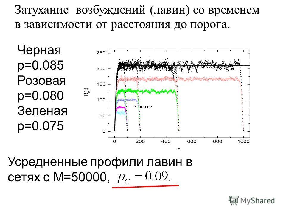 Усредненные профили лавин в сетях с M=50000, Черная p=0.085 Розовая р=0.080 Зеленая р=0.075 Затухание возбуждений (лавин) со временем в зависимости от расстояния до порога.