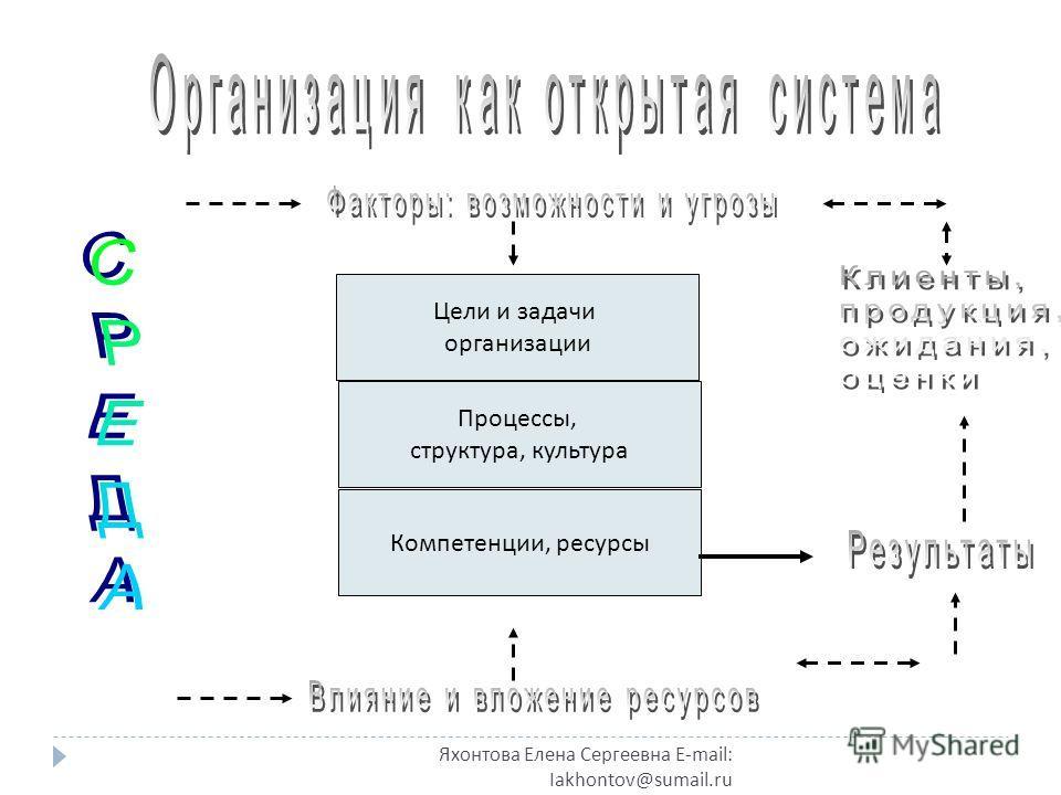 Яхонтова Елена Сергеевна E-mail: Iakhontov@sumail.ru Цели и задачи организации Процессы, структура, культура Компетенции, ресурсы