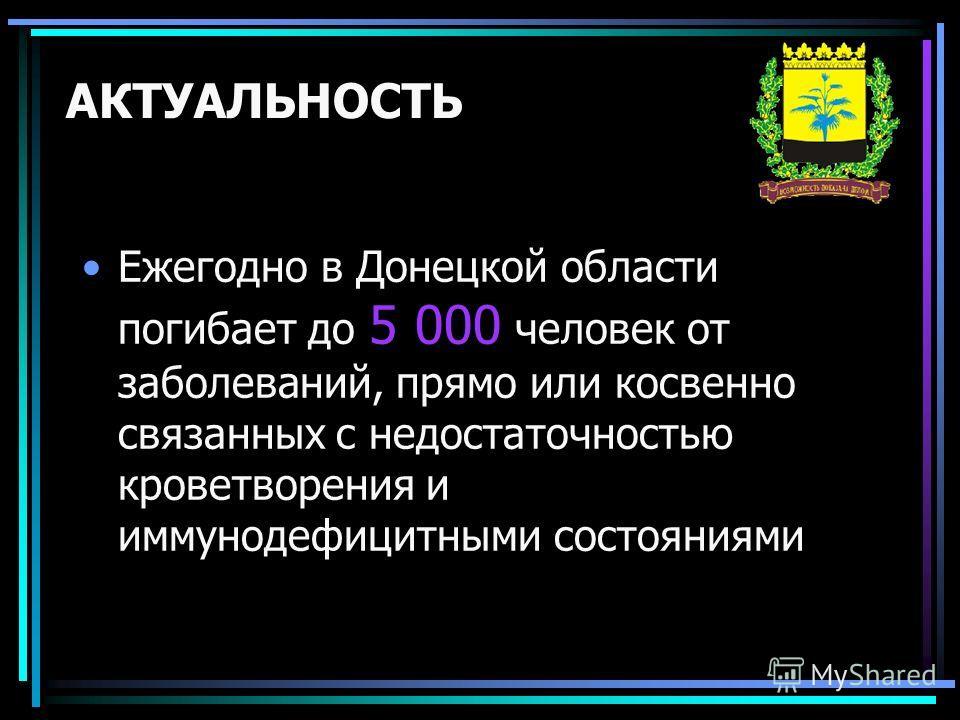 АКТУАЛЬНОСТЬ Ежегодно в Донецкой области погибает до 5 000 человек от заболеваний, прямо или косвенно связанных с недостаточностью кроветворения и иммунодефицитными состояниями