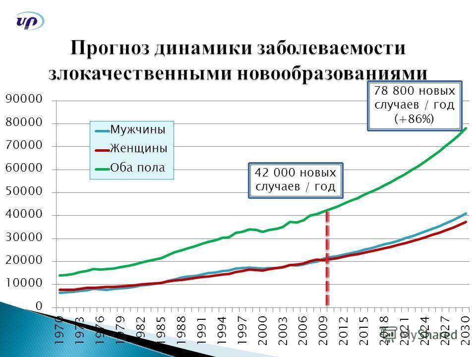 78 800 новых случаев / год (+86%) 42 000 новых случаев / год
