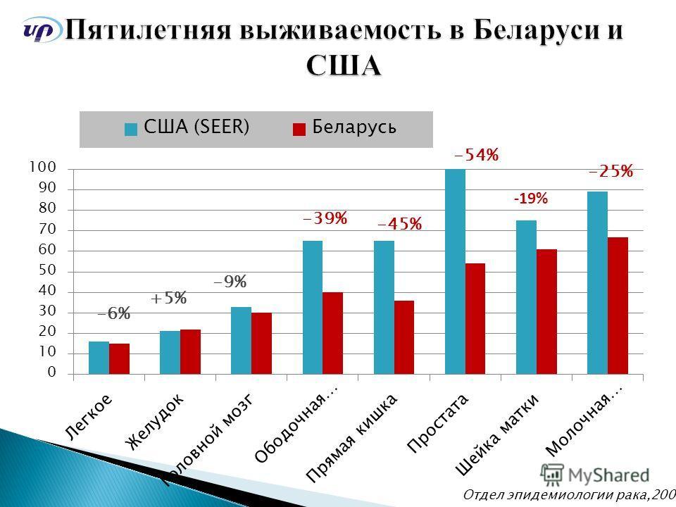 Отдел эпидемиологии рака,2008 -6% +5% -9% -39% -45% -54% -25%