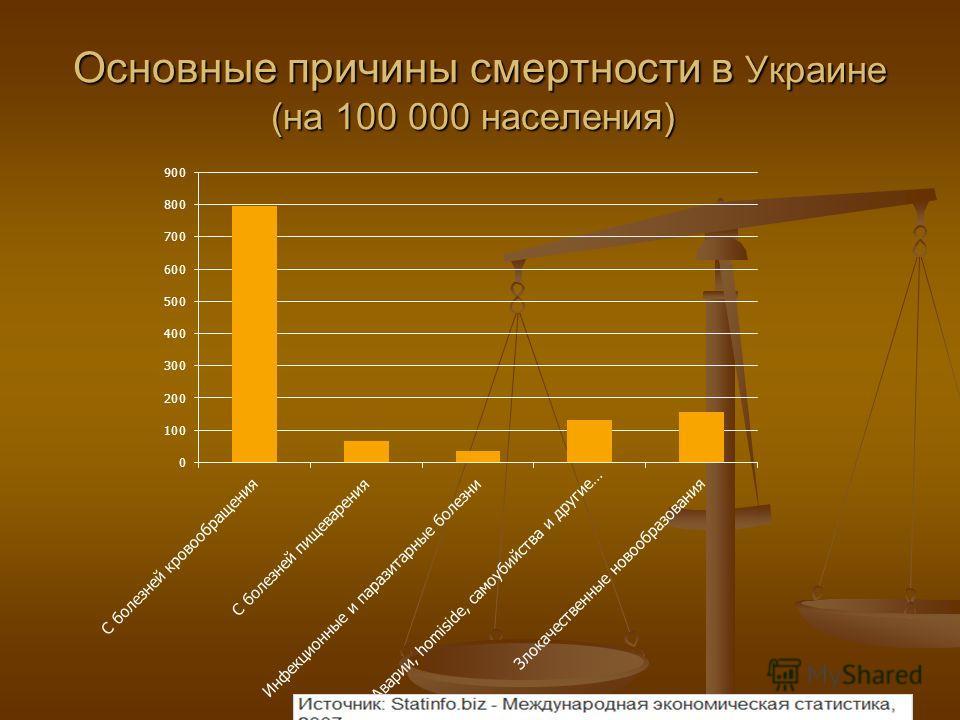 Основные причины смертности в Украине (на 100 000 населения) Основные причины смертности в Украине (на 100 000 населения)