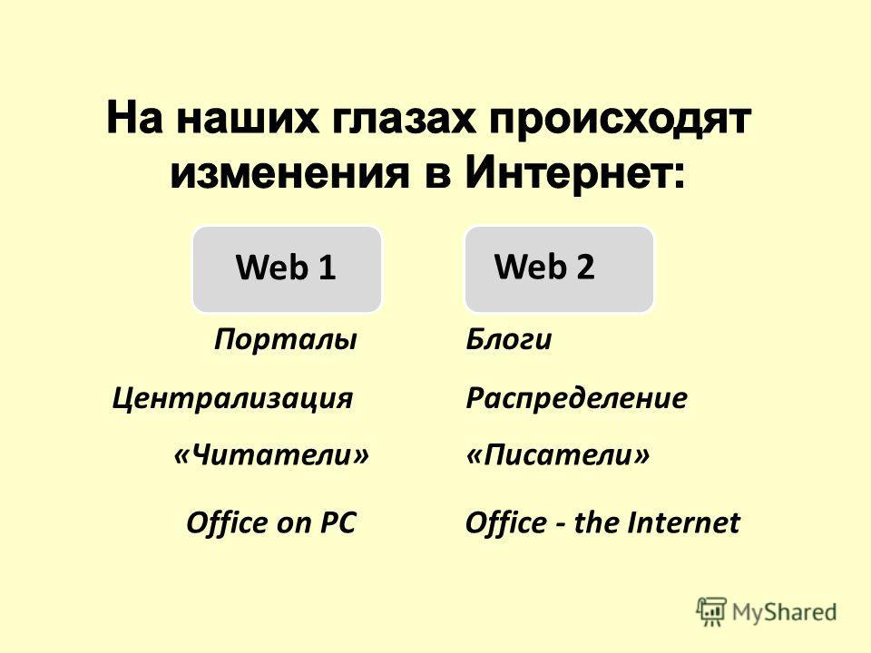 Web 1 Web 2 ПорталыБлоги «Читатели»«Писатели» ЦентрализацияРаспределение Office on PCOffice - the Internet
