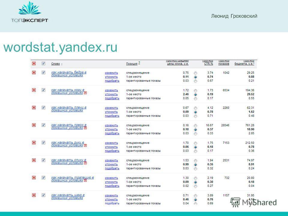Леонид Гроховский wordstat.yandex.ru