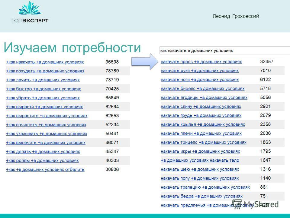 Леонид Гроховский Изучаем потребности