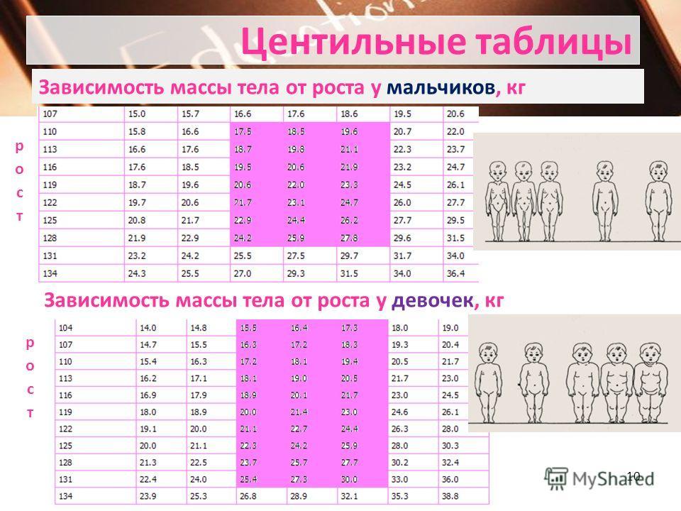 Центильные таблицы Масса тела мальчиков, кг Масса тела девочек, кг 9